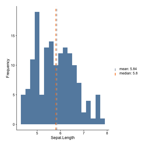 An Easy Way to Make Ggplot2 Histograms and Density Plots